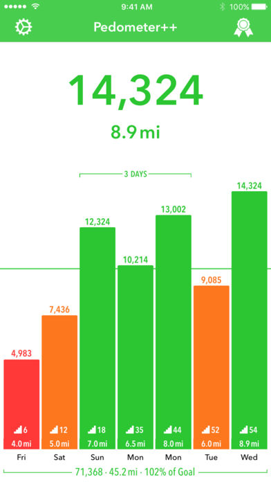 5 Pedometer Apps to Get Fit